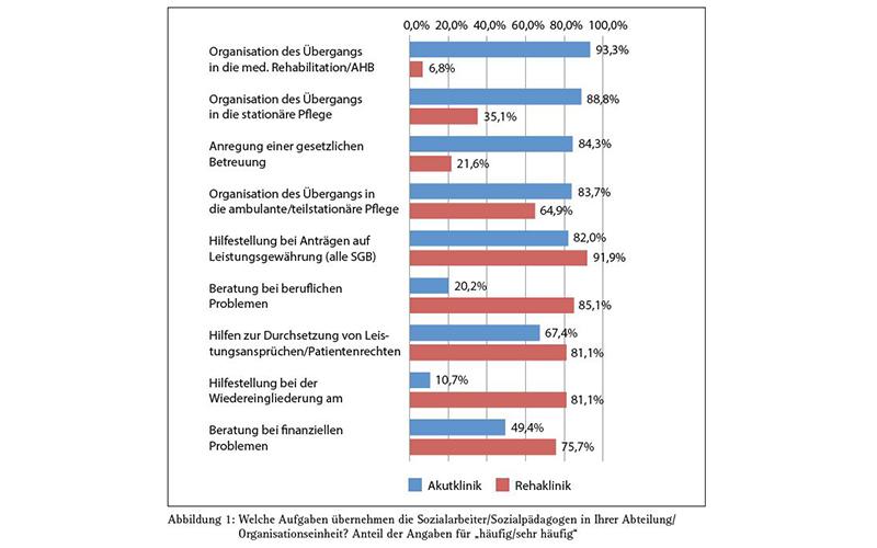 Aufgaben der Sozialarbeiter/Sozialpädagogen in ihren Abteilungen