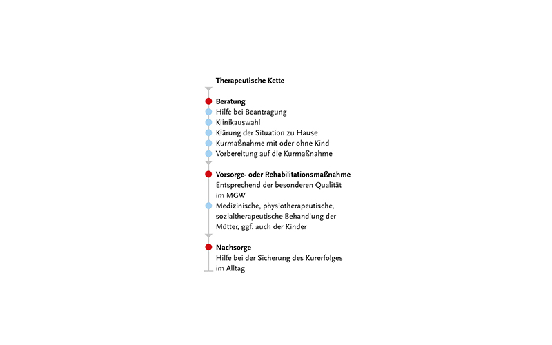 Therapeutische Kette - MGW